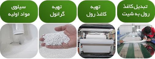 مراحل تولید کاغذ سنگی در شرکت پیشگامان صنعت سبز